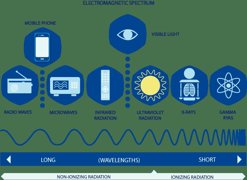 The Electromagnetic Spectrum - EMF Protection, Radiation Dangers & 5G Exposure