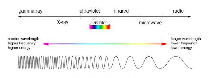 Electromagnetic Spectrum - EMF Units - EMF Guard