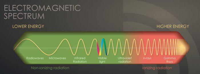 Ionizing vs. Non-Ionizing Radiation - EMF Guard